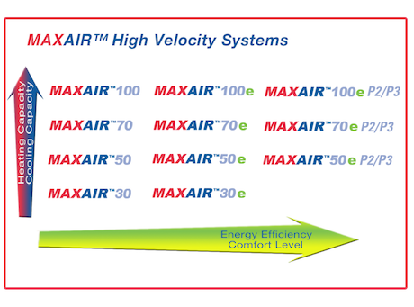 the best attitude ba753 95301 The MAXAIR™ product line of High Velocity Mini Ducted Systems are  specifically designed for use in single and multi tenant residential and  commercial ...
